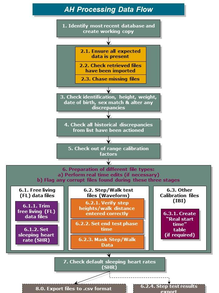PA data flow process_Collaborators_v4