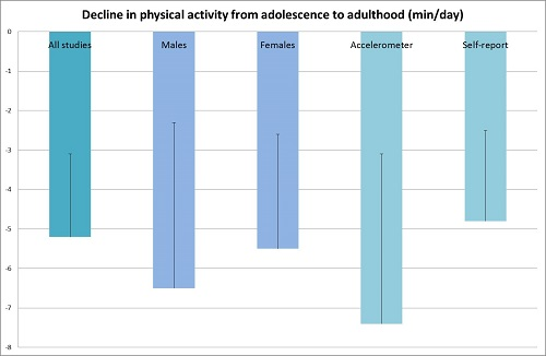 Understanding changes in diet and physical activity through