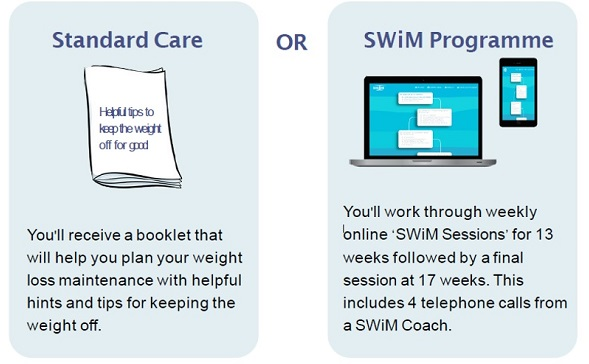 Image showing comparison of Standard care with the SWiM programme
